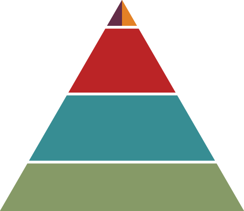 A triangle graphic with different color levels representing the strength of our participants' support systems